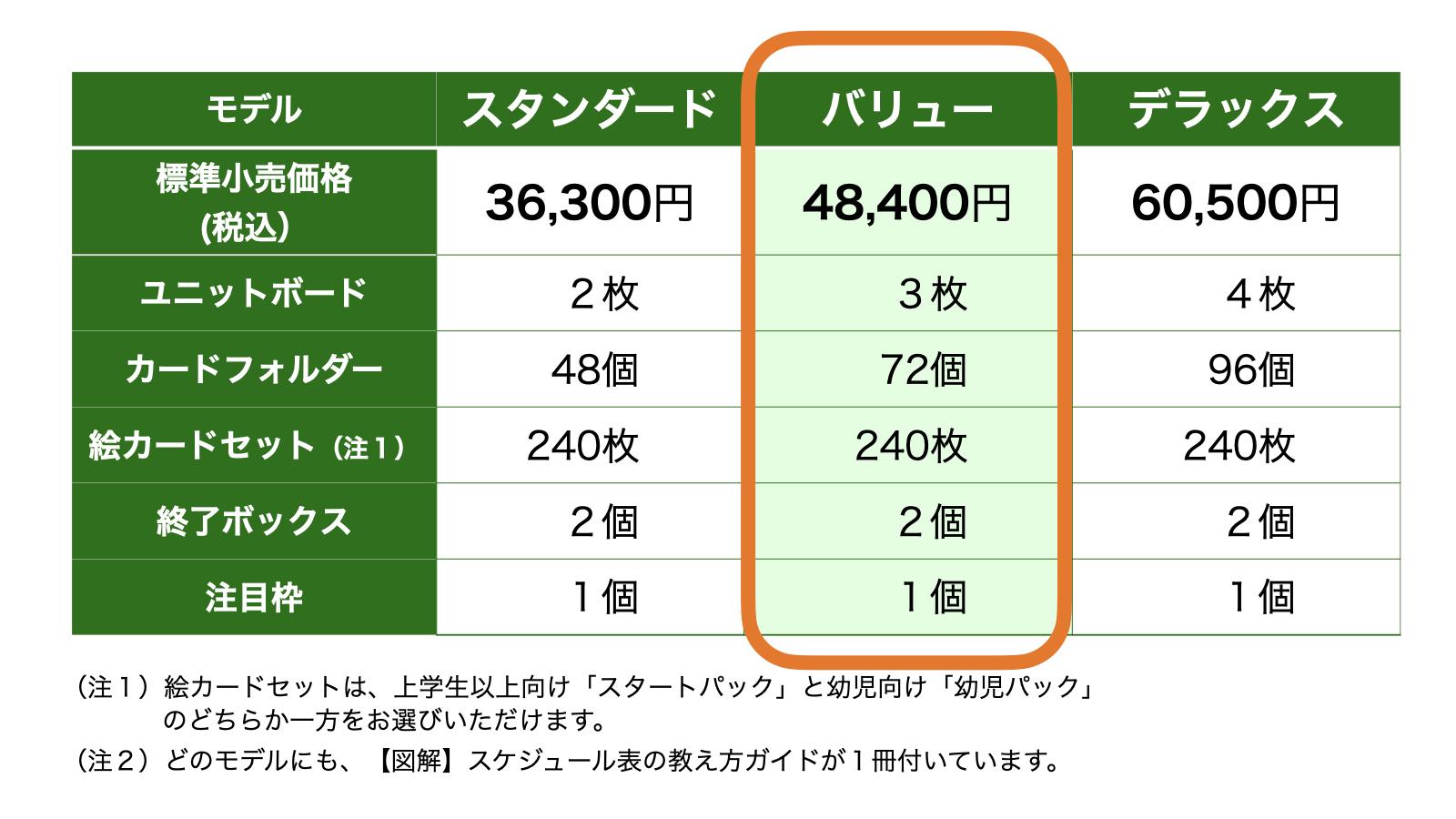 コバリテ視覚支援スタートキット:価格表(2019年10月)