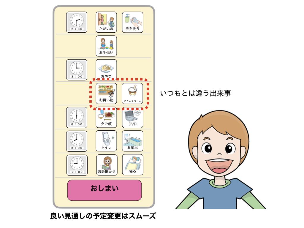 自閉症のスケジュール表の例:良い見通しの予定変更